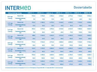 INTERMED Dosiertabelle für die Praxis 1x1 Stück